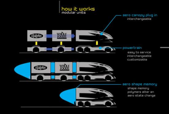 Volvo Ant Truck design background: ©Marzo/ID