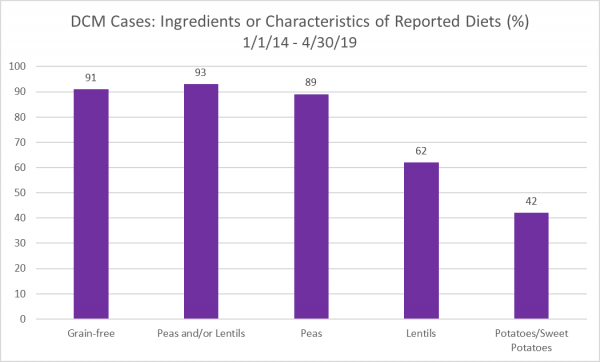 DCM Cases Related To Harmful Ingredients In Dog Foods - FDA, June 2019