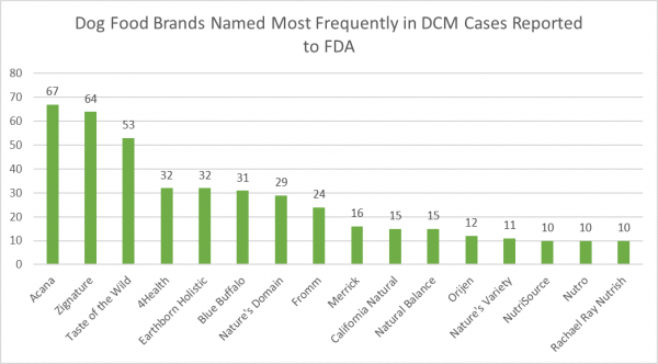 Dog food brands named in DCM study