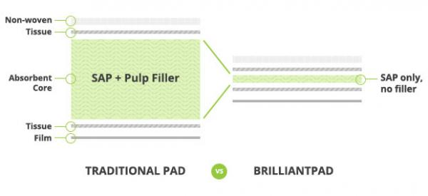 BrilliantPads