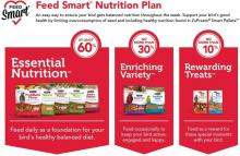 ZuPreem's FeedSmart™ Nutrition Plan